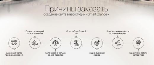 Smart Orange
